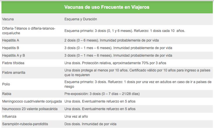 Vacunas de uso Frecuente en Viajeros
